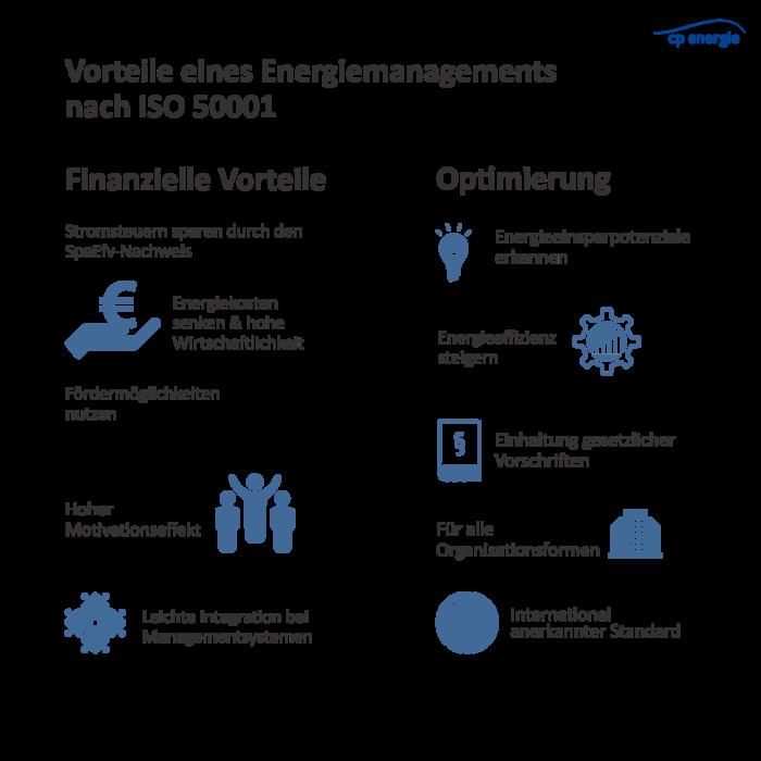 Vorteile eines Energiemanagementssystems