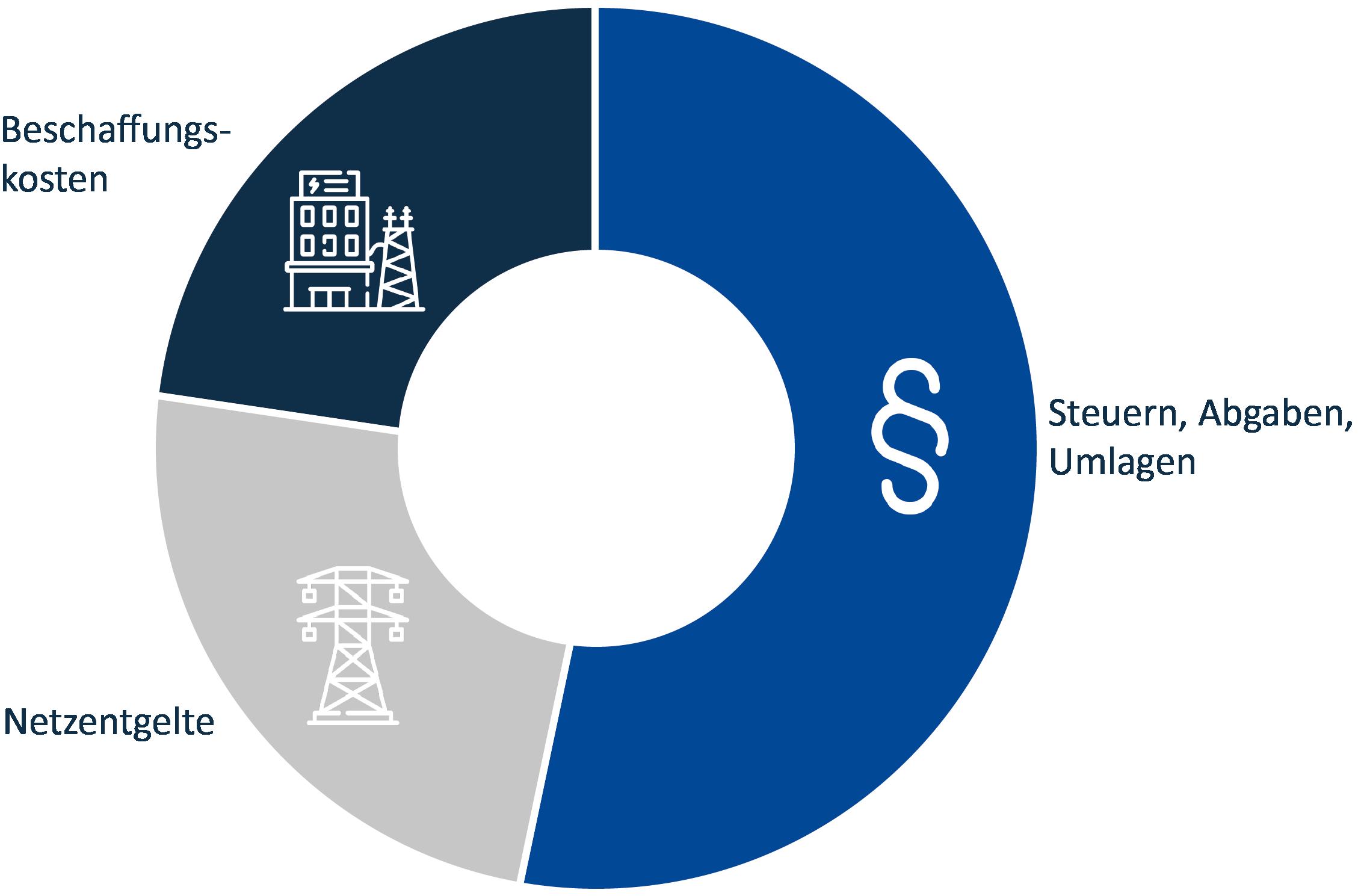 Zusammensetzung Energiekosten