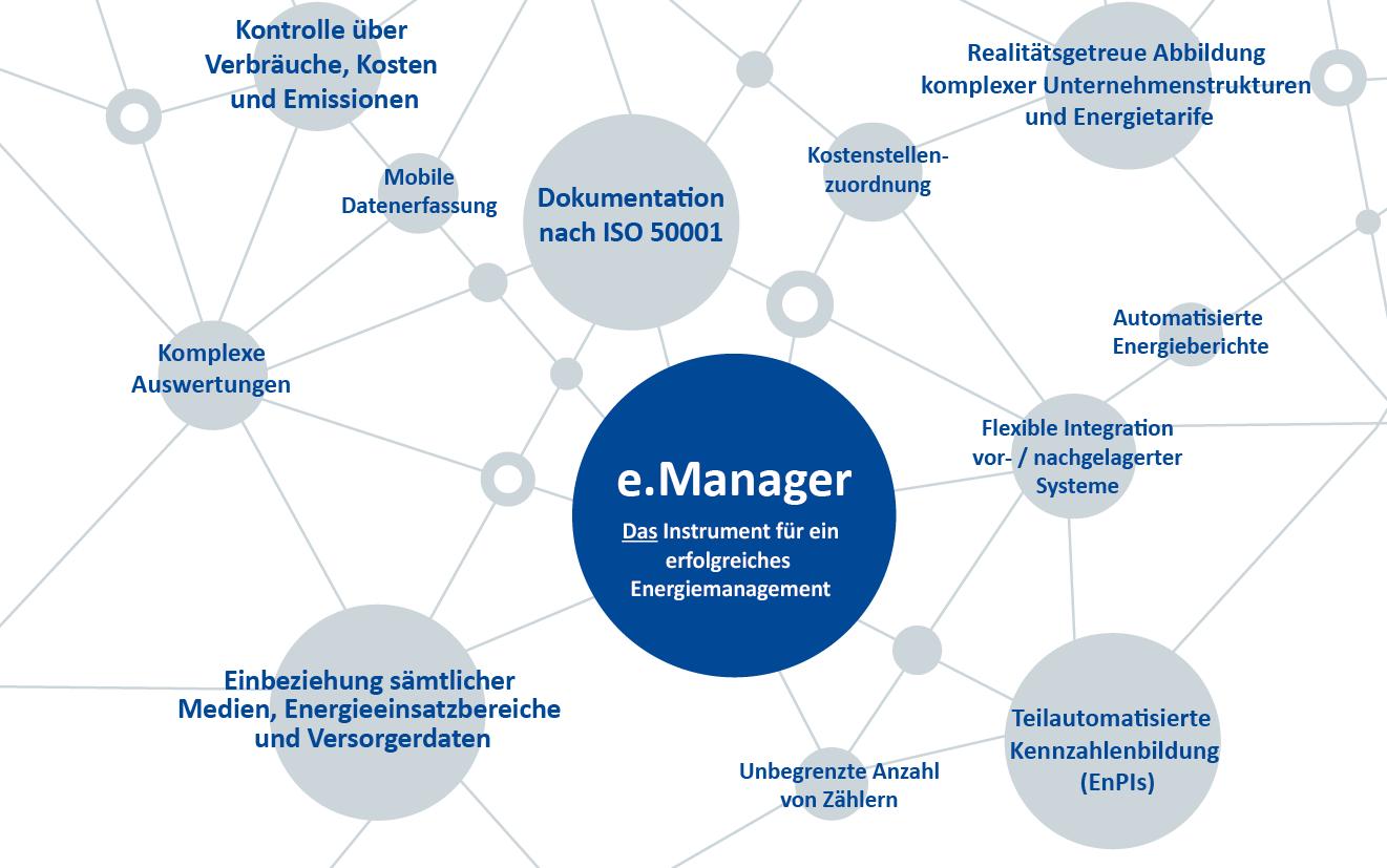 e.manager Schaubild